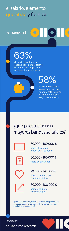 infografía | el salario, elemento de atracción y fidelización | calculadora salarial