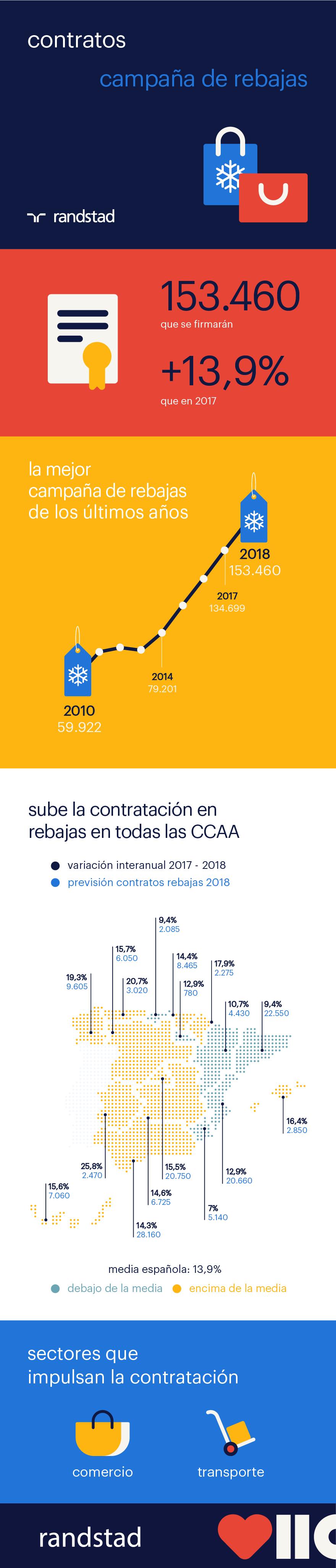 infografía Campaña de Rebajas 2018