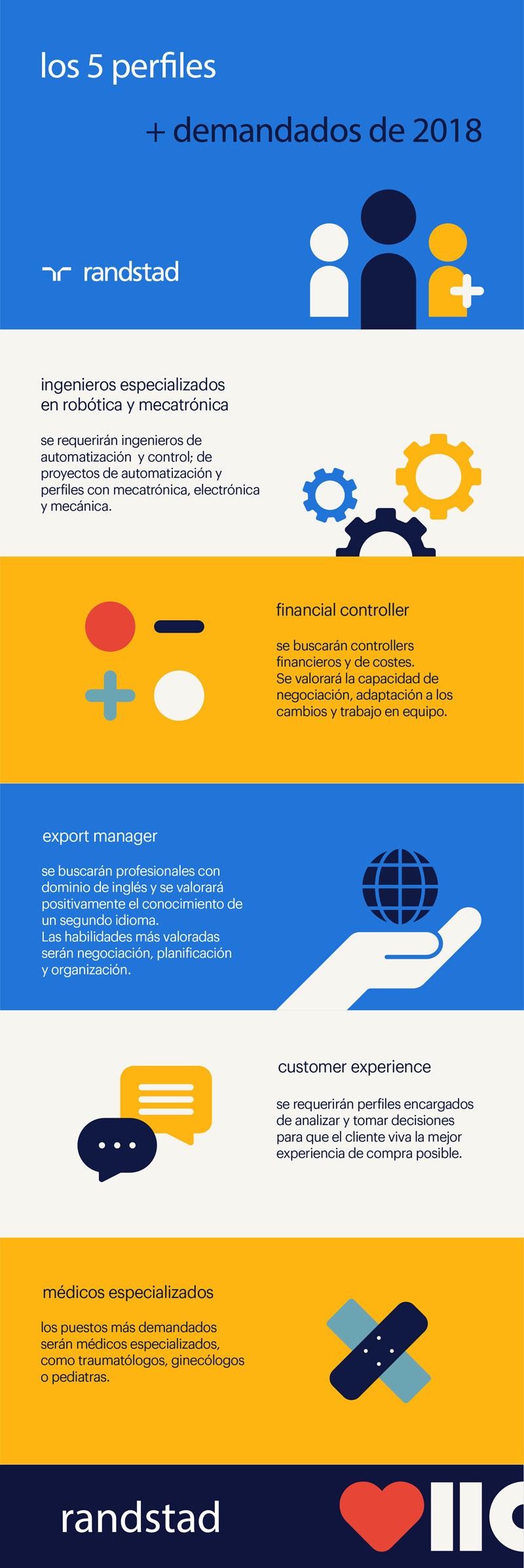 Los 5 perfiles más demandados en 2018 | randstad professionals | infografía