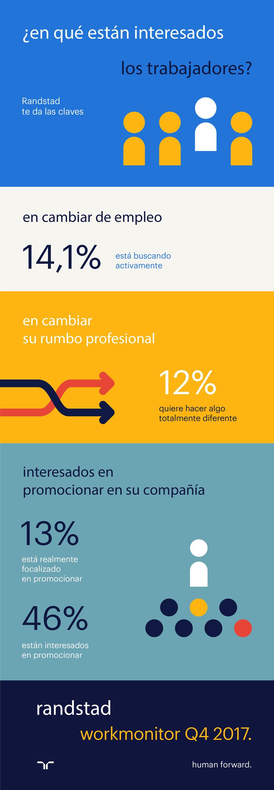 en qué están interesados los trabajadores | infografía | workmonitor Q4 2017