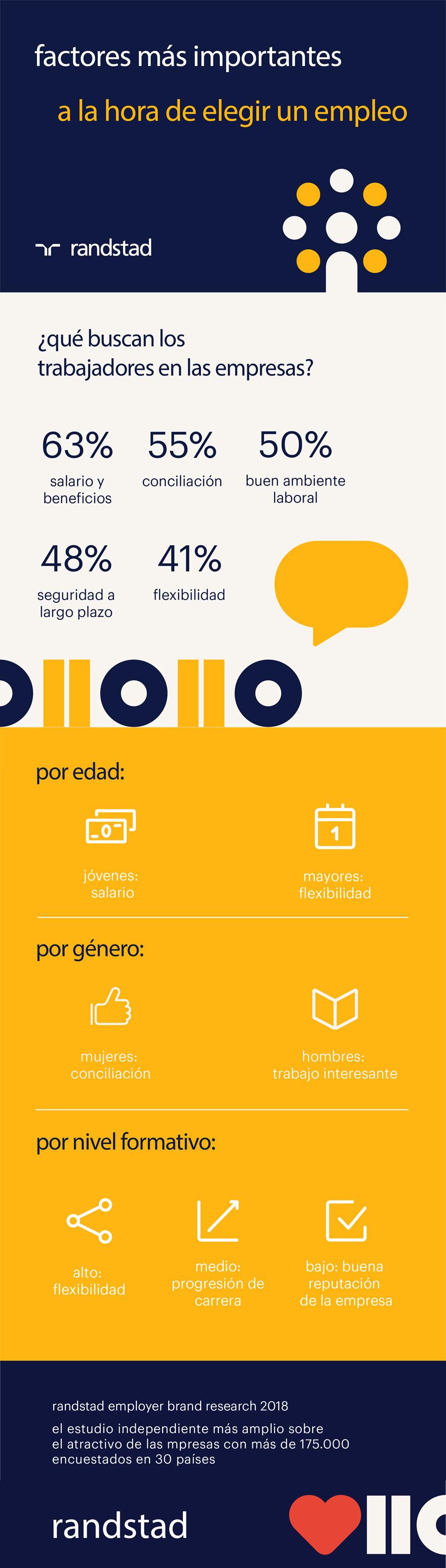 Infografía | Factores para elegir un empleo | REBR 2018