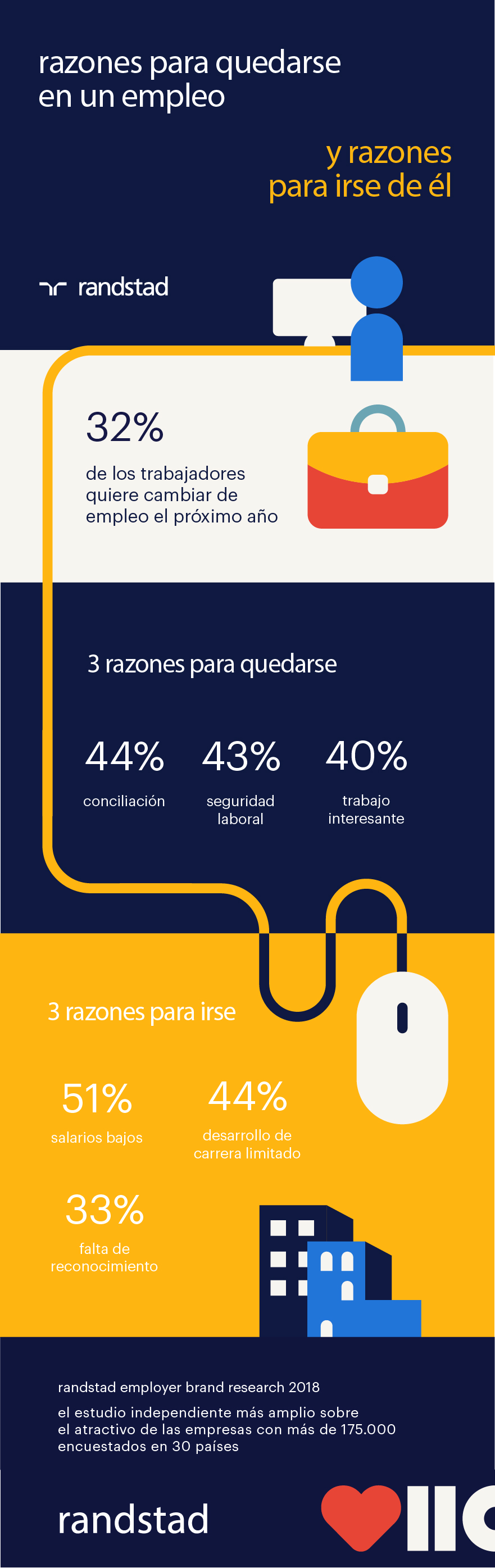 infografía Employer Branding | razones para irse o para quedarse en un empleo