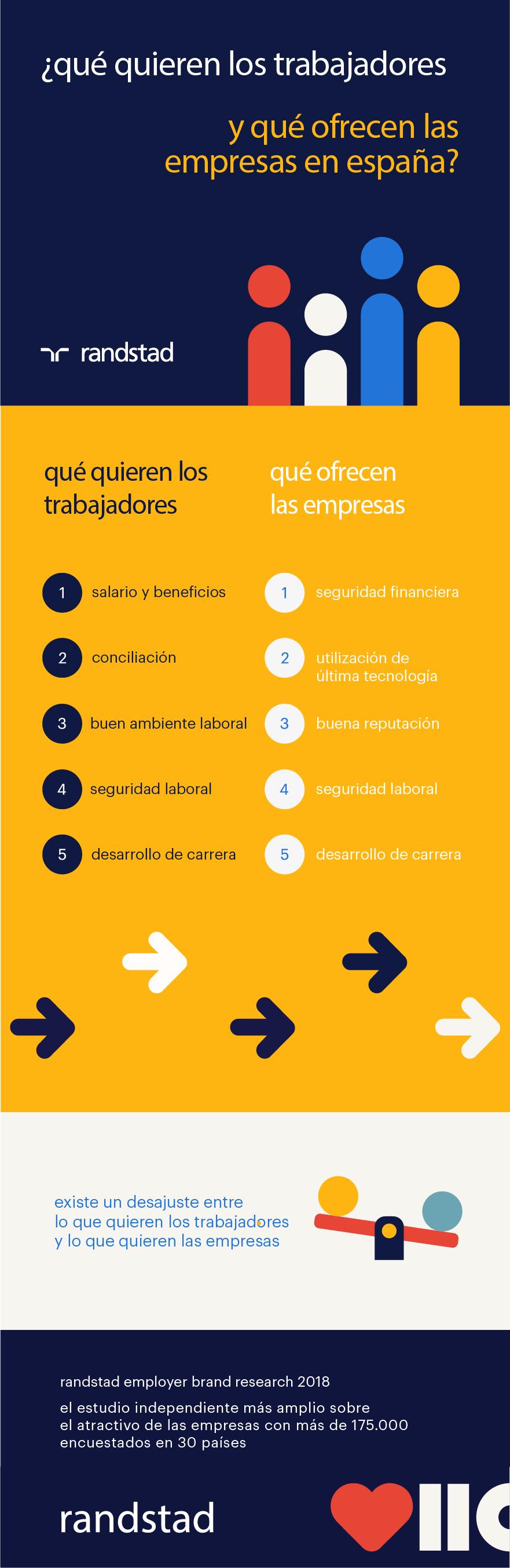 REBR 2018 | infografía | Qué quieren los trabajadores y qué ofrecen las empresas