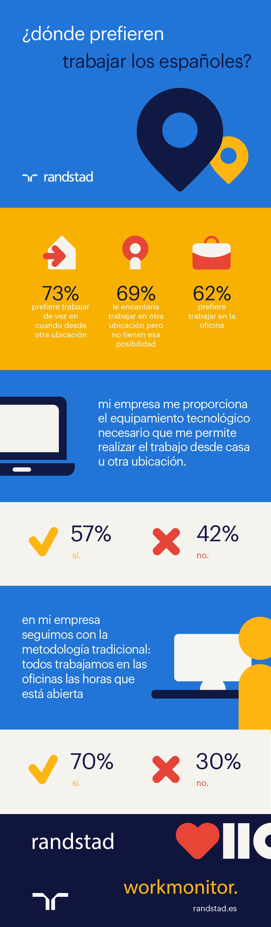 Dónde prefieren trabajar los españoles | Randstad Workmonitor Q1 2018