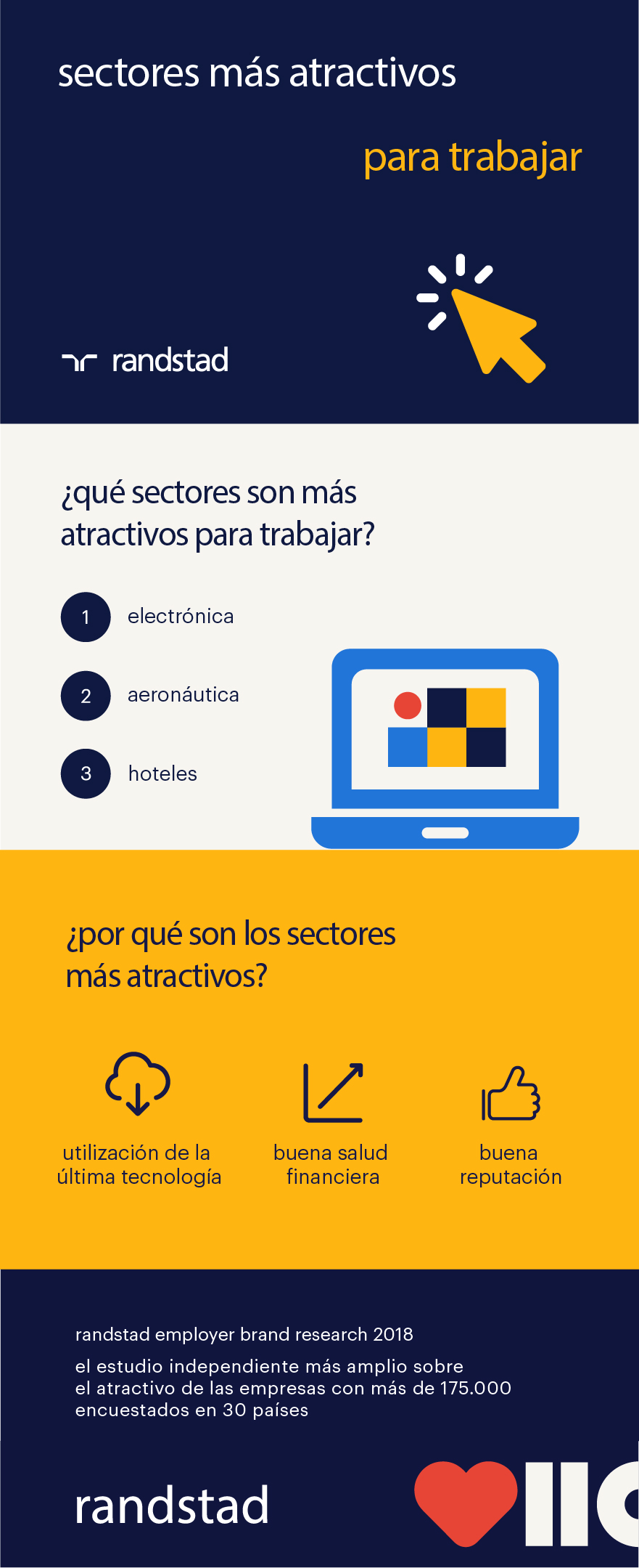 infografía sectores más atractivos para trabajar | REBR18