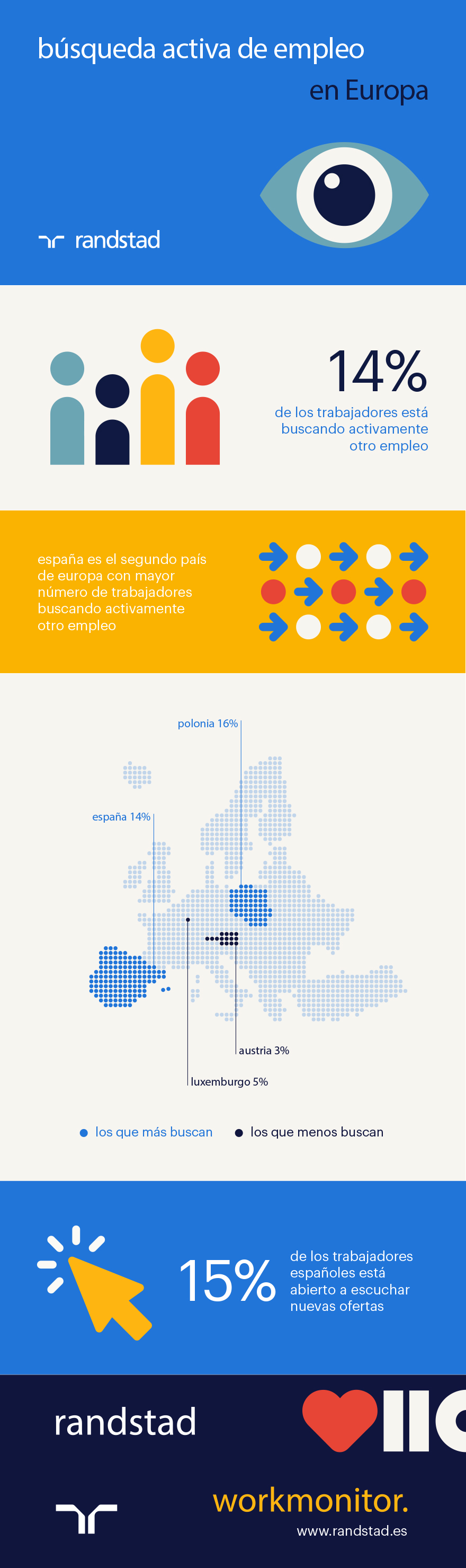 Búsqueda activa de empleo en Europa