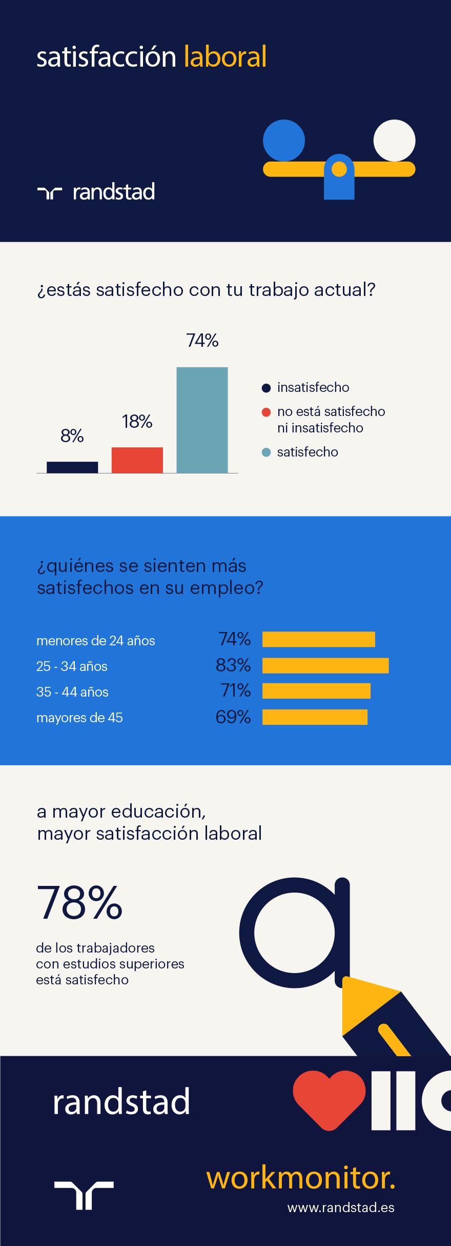 Infografía Satisfacción Laboral | Randstad Workmonitor Q3 2018