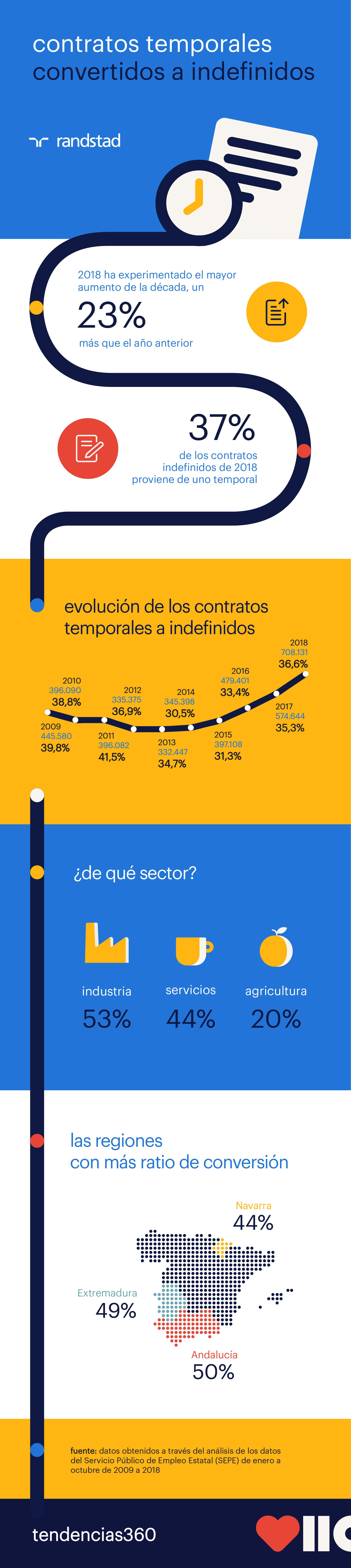 Infografia Convertidos a indefinidos