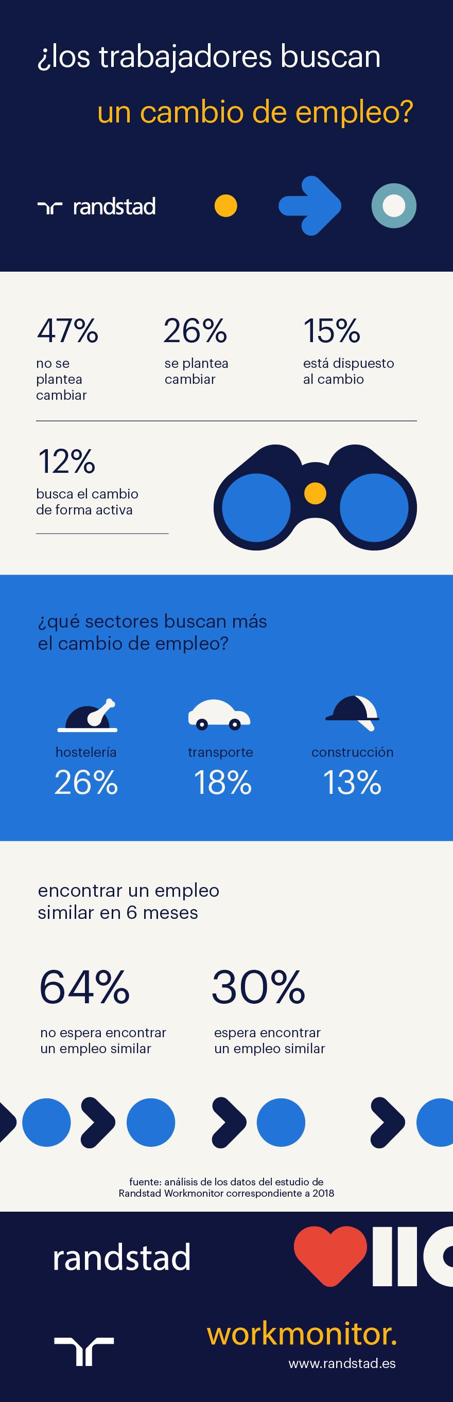 Cambio de empleo- Infografía