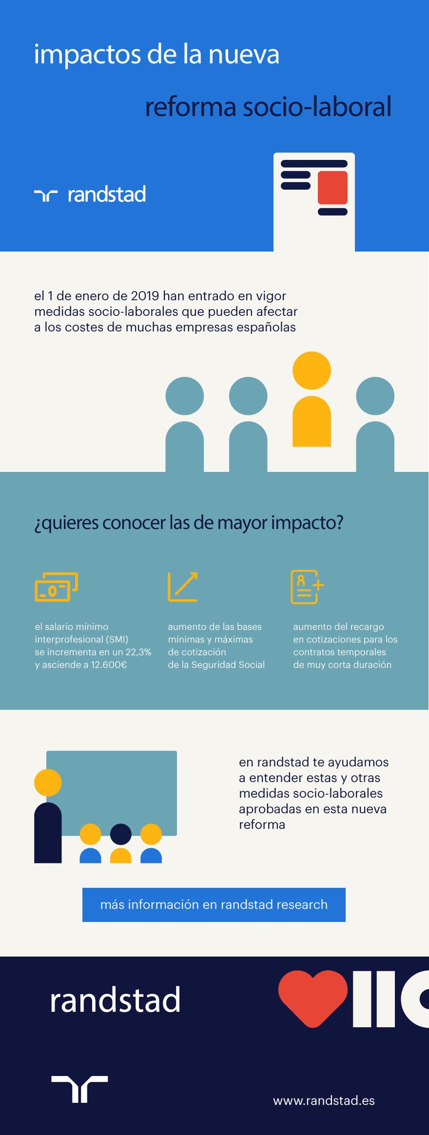 Reforma socio-laboral - Infografía