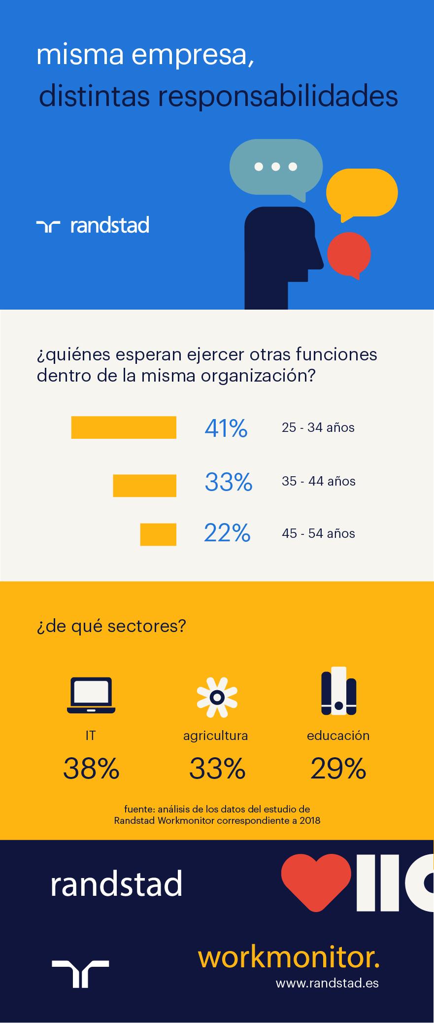 Infografía distintas responsabilidades dentro de la empresa
