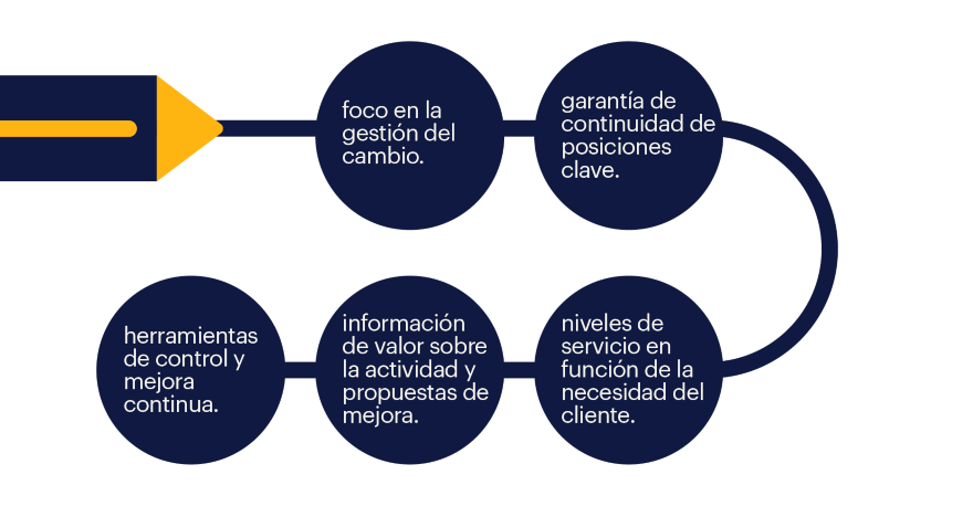 Randstad HFW Description area widget outplacement servicios industriales como trabajamos
