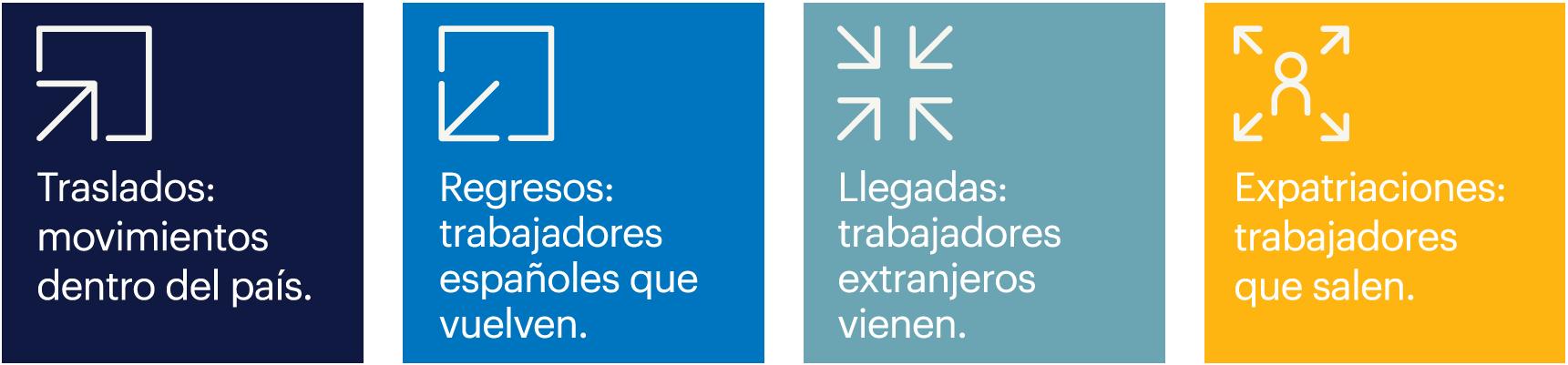 04. Imagen pogramas de transicion laboral en diferentes situaciones - Programas de apoyo a la movilidad