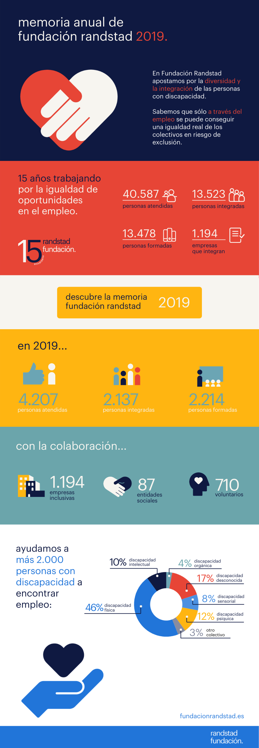 infografía memoria fundación randstad