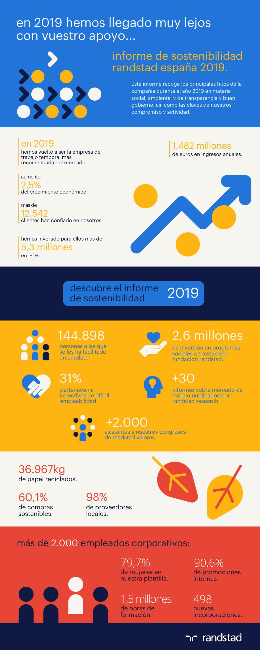 infografía_informe de sostenibilidad