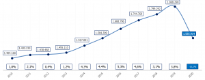 grafica numero de afiliados 2019 2020