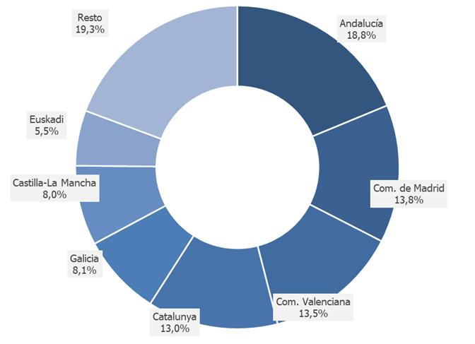 gráfico-logistica-comnunidad-autonoma