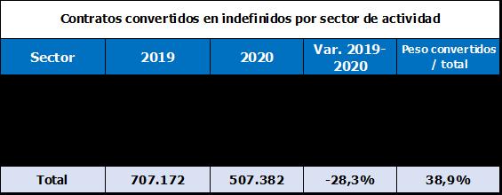 Contratos temporales convertidos a indefinidos según sector de actividad
