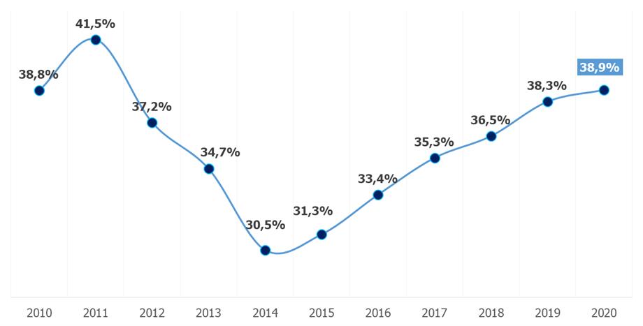grafica evolucion tasa conversion