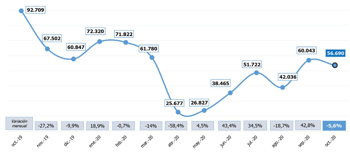 Evolución mensual de contratos convertidos y tasa de conversión durante el último año