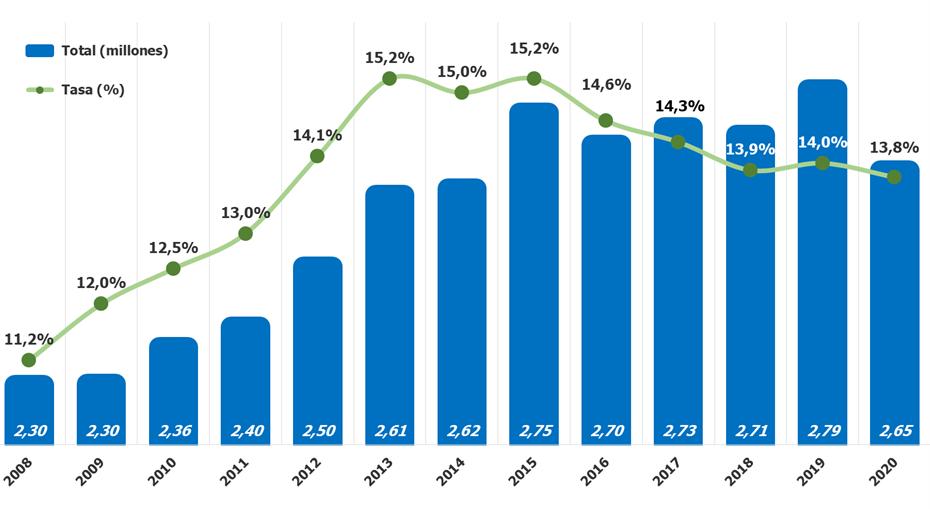 Profesionales a tiempo parcial y tasa en España (2008 a 2020)