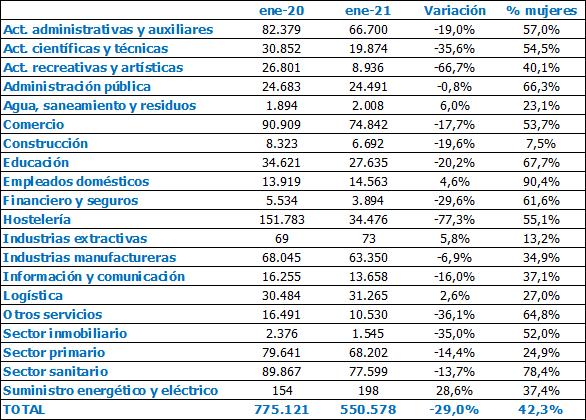 Evolucion-de-la-contratacion-femenina-segun-el-sector-y-peso-respecto-al-total